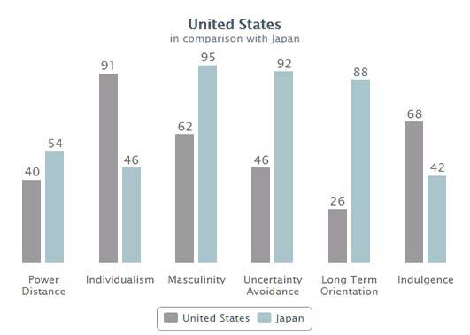 มิติทางวัฒนธรรม Geert Hofstede สหรัฐ ญี่ปุ่น