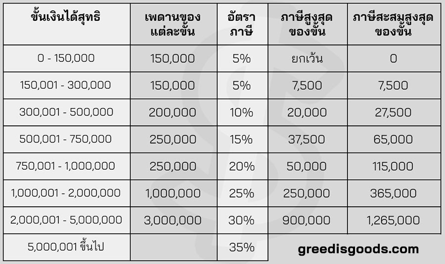 คำนวณภาษีเงินได้ บุคคลธรรมดา คิดภาษีเงินได้ วิธีคำนวณภาษี อัตราภาษี
