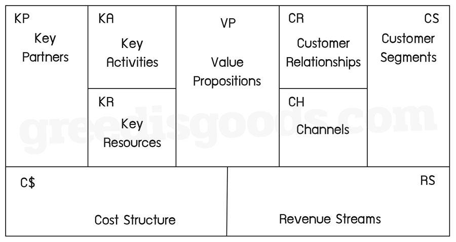 BMC คือ Business Model Canvas คือ ตาราง BMC ตัวอย่าง