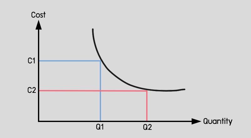 กราฟ DisEconomies of Scale คือ ความไม่ประหยัดต่อขนาด