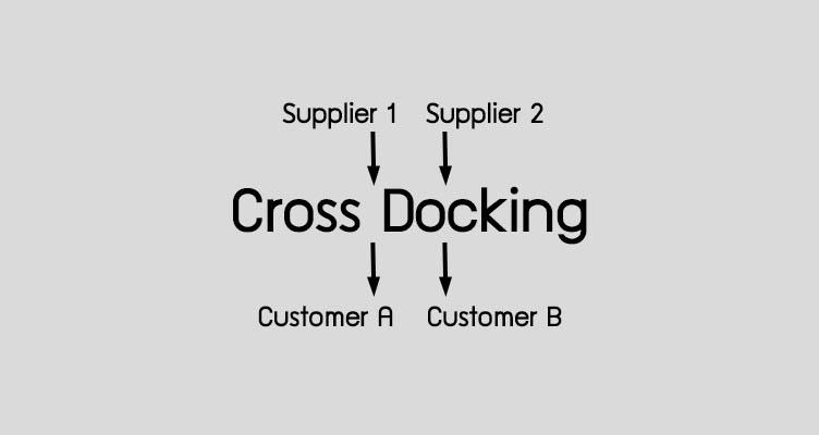Cross Docking คือ การขนส่งสินค้า ท่าเปลี่ยนถ่าย