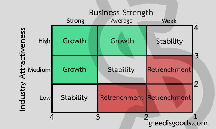 IE Matrix คือ ตาราง IE Matrix กลยุทธ์ 9 ช่อง
