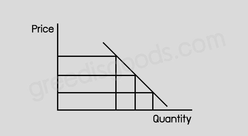 กราฟ Demand ระดับราคาสินค้า กับ อุปสงค์ กราฟ Demand แท้
