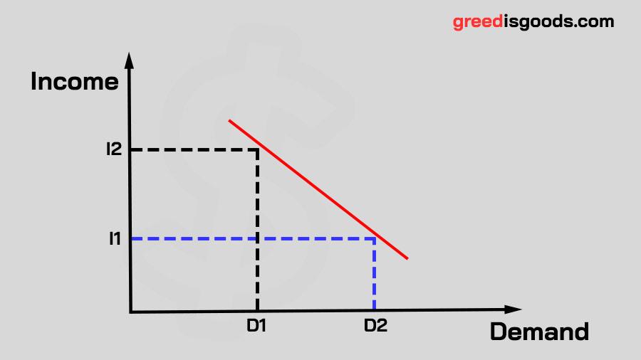 Inferior Goods กราฟ Inferior Goods คือ สินค้าด้อยคุณภาพ สินค้าด้อยคุณค่า