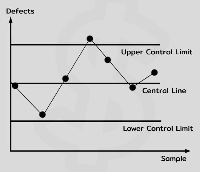 7 QC Tools คือ Control Chart เครื่องมือคุณภาพ 7 ชนิด