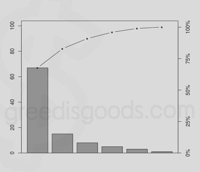 Pareto Diagram คือ 7 QC Tools เครื่องมือคุณภาพ 7 ชนิด