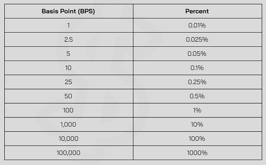 BPS คือ Basis Point เปอร์เซ็นต์