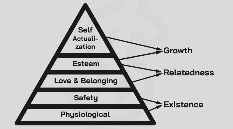 ERG คือ ERG Model คือ ทฤษฎี ERG Alderfer