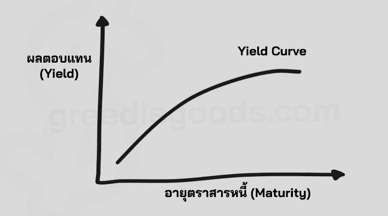 Yield Curve คือ ผลตอบแทนพันธบัตร เส้น Yield Curve กลับด้าน