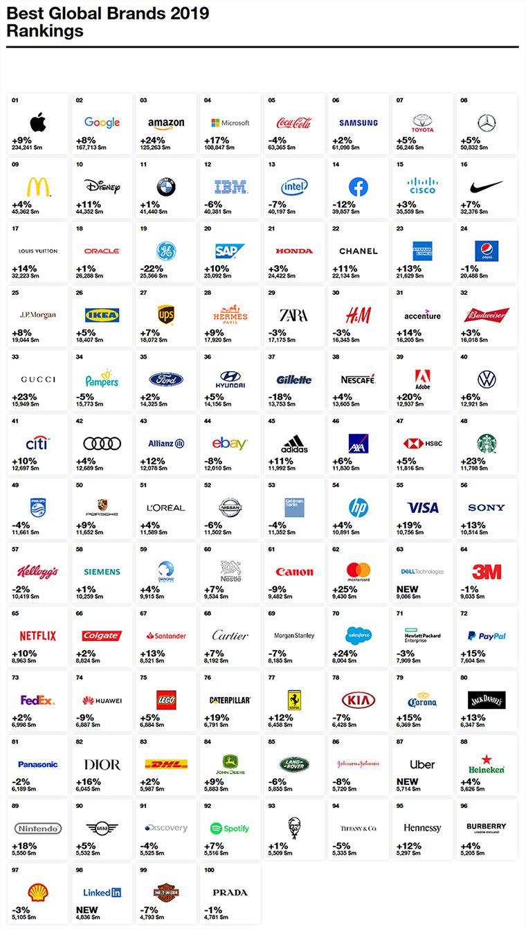 แบรนด์ที่มีมูลค่ามากที่สุด 2019 Interbrand คือ 100 อันดับ แบรนด์ ที่มีมูลค่ามากที่สุด