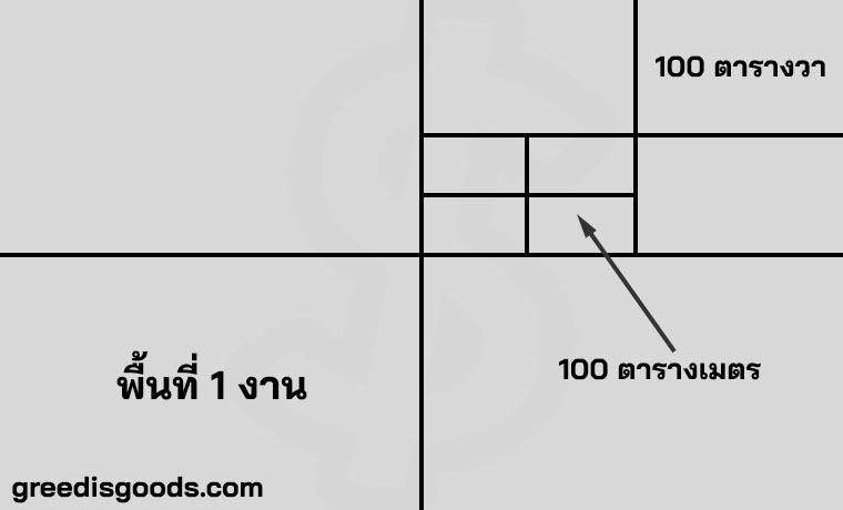 1 ไร่ มีกี่ ตารางวา มาตรส่วน ที่ดิน 1 ไร่เท่ากับกี่ ตารางวา 1 วา เท่ากับ กี่เมตร หน่วยวัดที่ดิน
