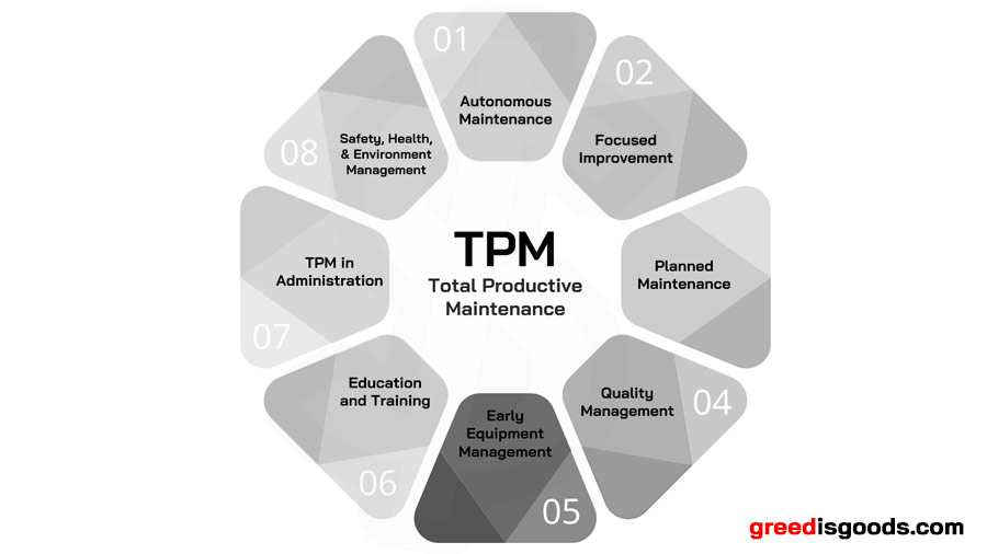 TPM คือ 8 เสาหลัก TPM คือ อะไร Total Productive Maintenance คือ