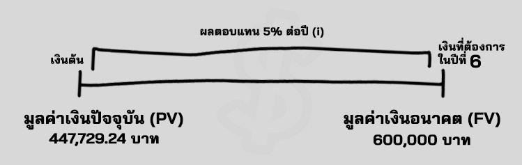 Time Value of Money คือ มูลค่าเงินตามเวลา สูตร PV FV เส้นเวลา