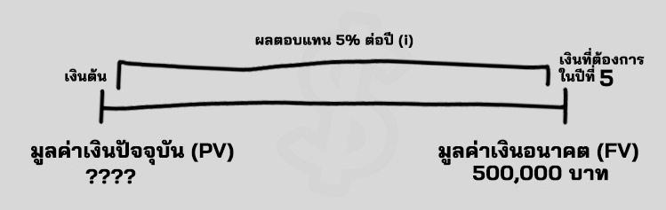 Present Value คือ สูตร PV คือ มูลค่าเงินในปัจจุบัน