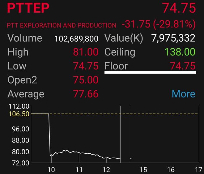 หุ้นไทยวันนี้ PTTEP ราคาต่ำสุด SET Index ต่ำสุด