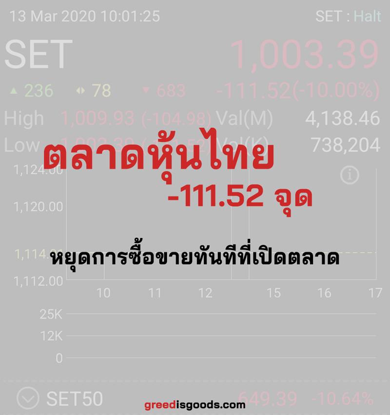 หุ้นไทย Circuit Breaker หลังตลาดเปิด หุ้นไทย Circuit Breaker ครั้งที่ 5 วิกฤต 2020