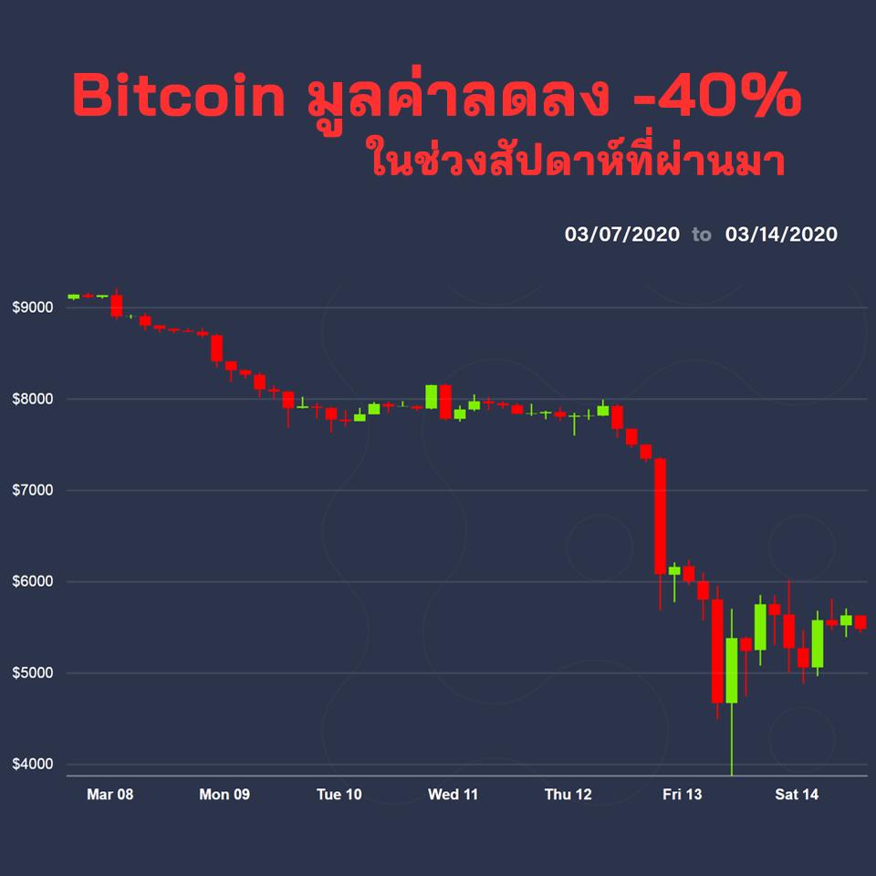 Bitcoin คือ Safe Haven Asset จริงหรือ