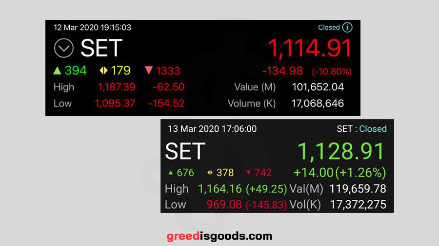 SET Index คือ ดัชนี SET คือ ราคา ดัชนีตลาดหลักทรัพย์ คือ