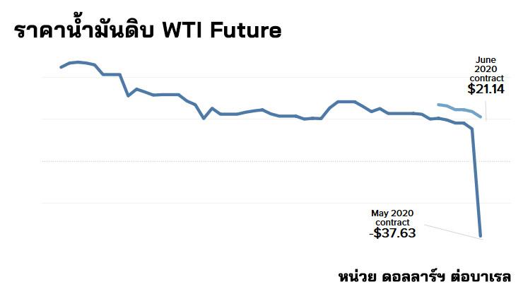 ราคาน้ำมันติดลบ คือ ราคาน้ำมันดิบ ติดลบ WTI Oil Future