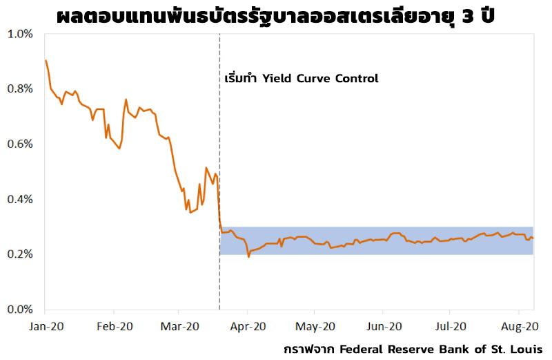 กราฟ Yield Curve Control คือ อะไร ทำอย่างไร Fed YCC คือ