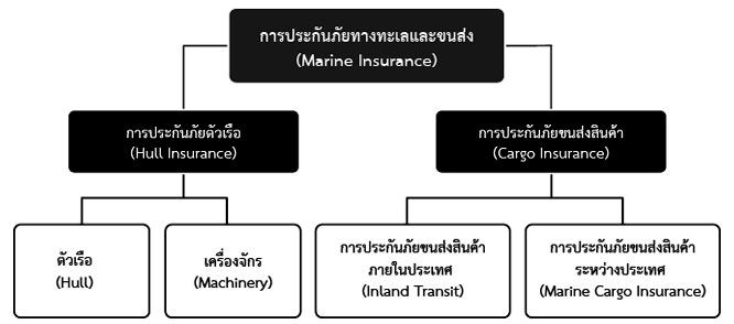 ประกันภัยทางทะเล คือ Marine Insurance ความคุ้มครอง ประเภท