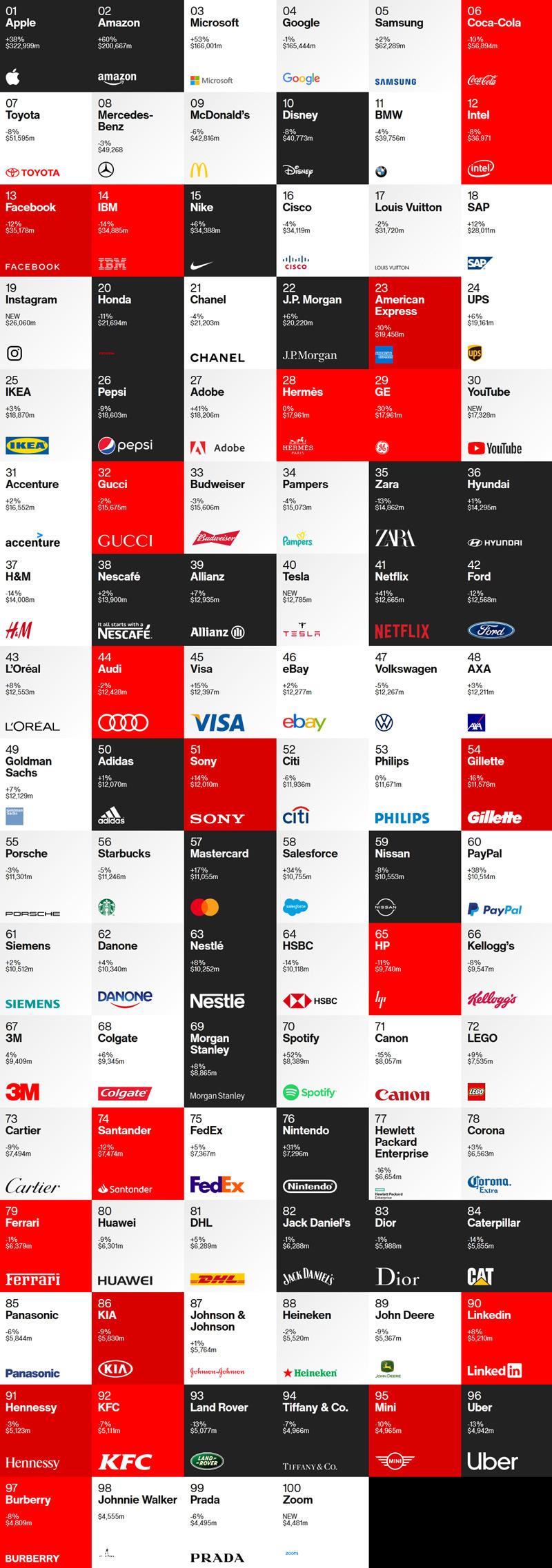 100 แบรนด์ที่มีมูลค่ามากที่สุด ในโลก 2020 Interbrand Best Global Brand 2020 2563