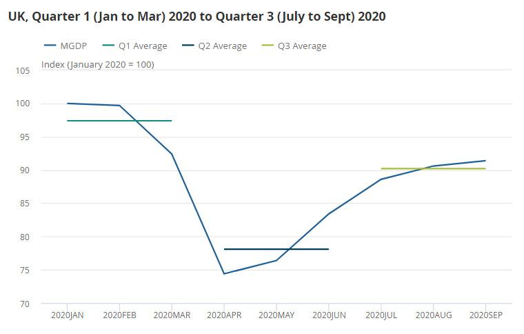 มูลค่า GDP อังกฤษ ไตรมาส 3 2020 โควิด