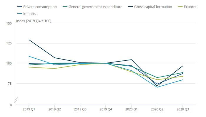 GDP อังกฤษ ไตรมาส 3 2020 ตามภาคเศรษฐกิจ