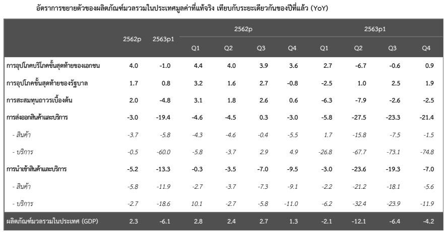 GDP ไทย ไตรมาส 4 ปี 2563 ตามหน่วยเศรษฐกิจ YoY